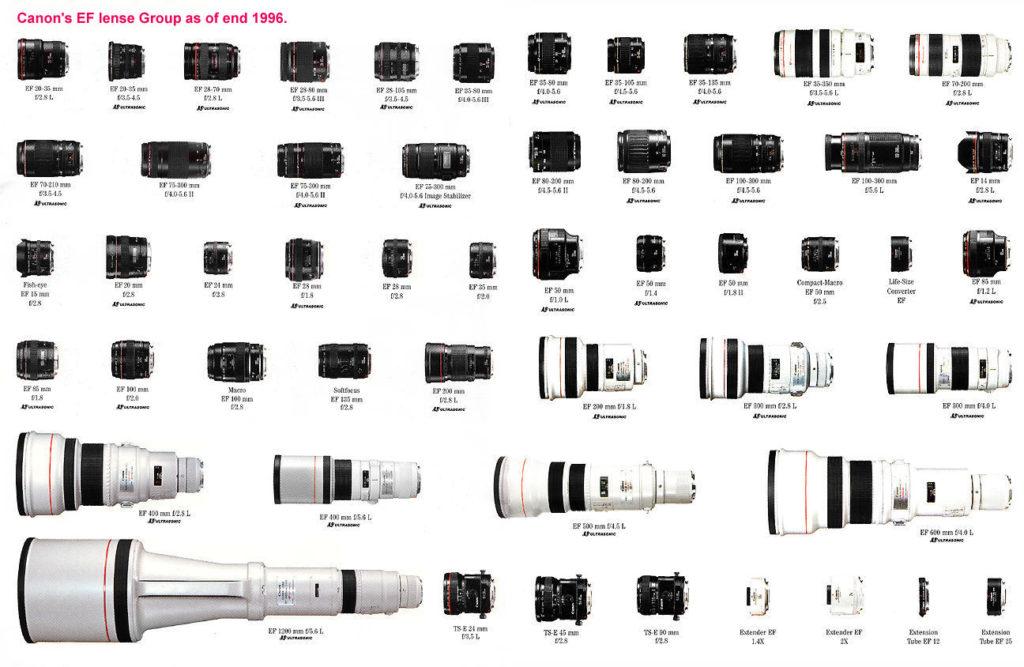 Canon EF Catalogue